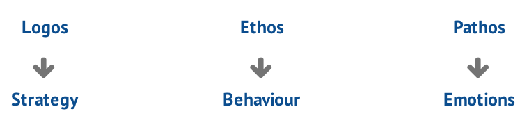 logos_ethos_pathos